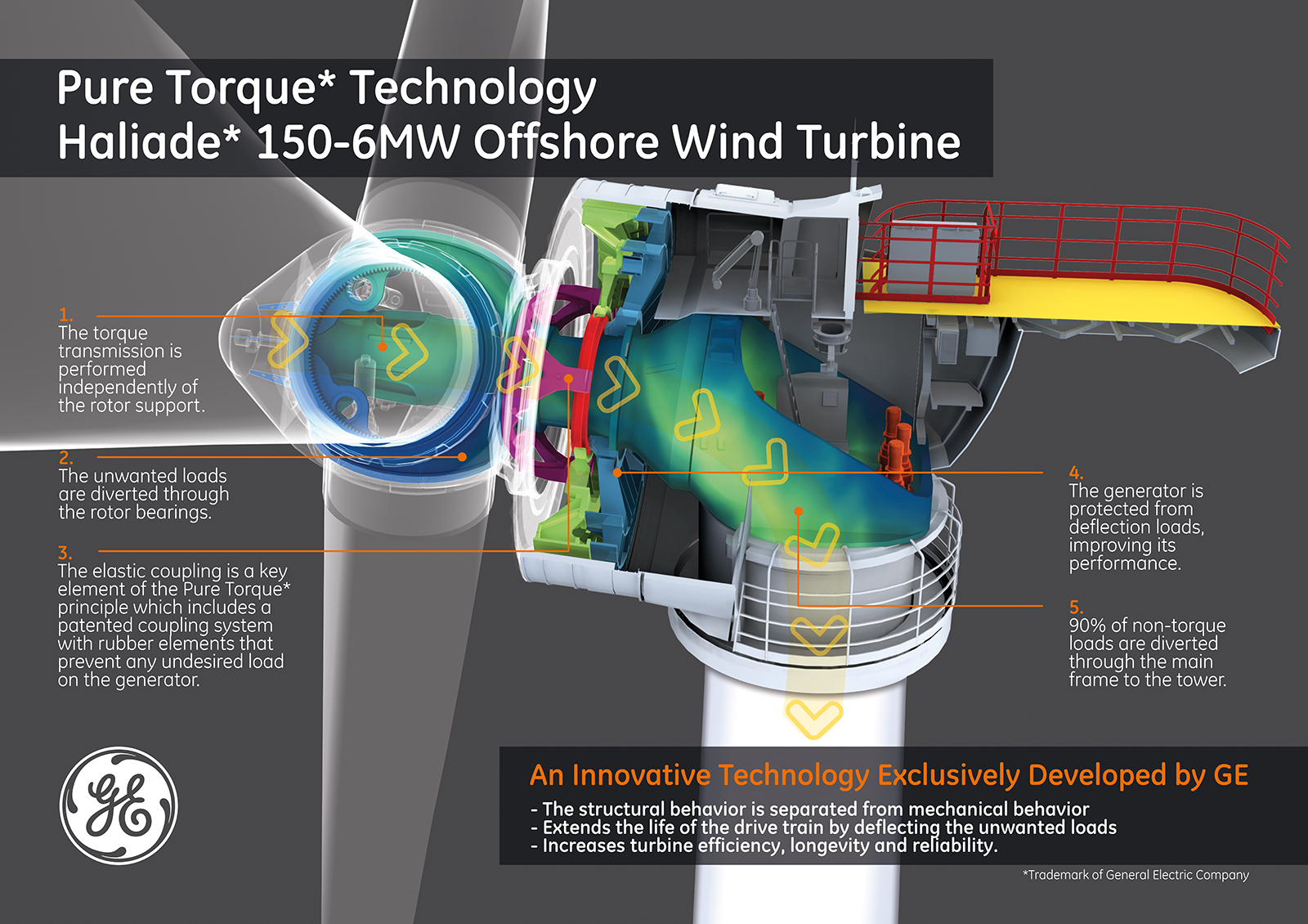 GE-Poster-Wind-Offshore-Haliade-Pure-Torque-Low-Res